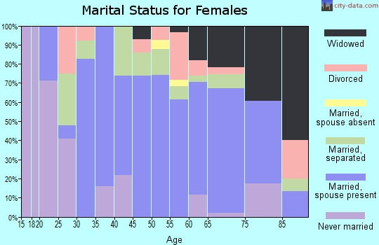 Zip code 79546 marital status for females