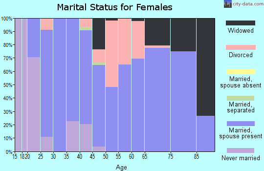 Zip code 79562 marital status for females