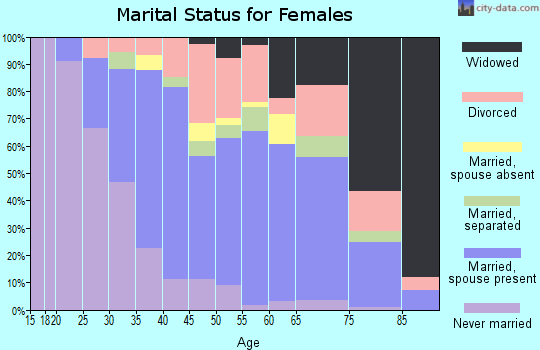 Zip code 79601 marital status for females