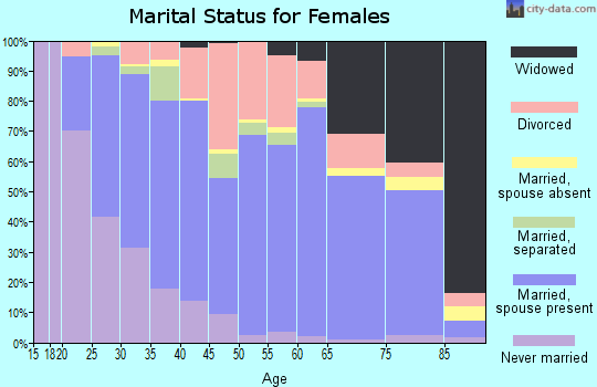 Zip code 79602 marital status for females