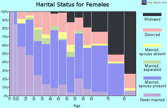 Zip code 79603 marital status for females
