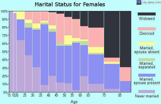 Zip code 79701 marital status for females