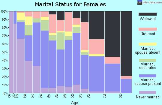 Zip code 79720 marital status for females