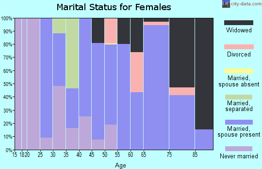 Zip code 79734 marital status for females