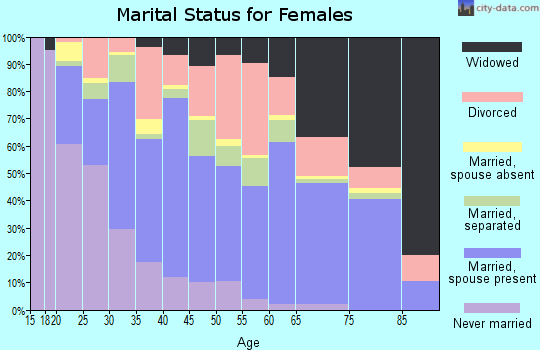 Zip code 79761 marital status for females