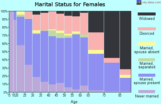 Zip code 79762 marital status for females