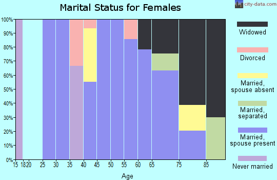 Zip code 79848 marital status for females