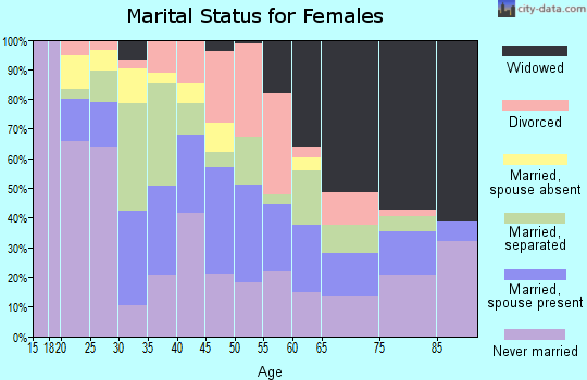 Zip code 79901 marital status for females