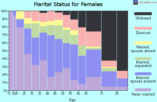 Zip code 79905 marital status for females