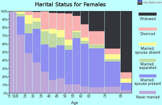 Zip code 79907 marital status for females