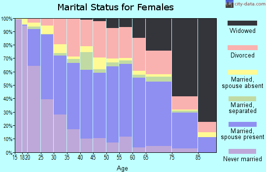 Zip code 79924 marital status for females