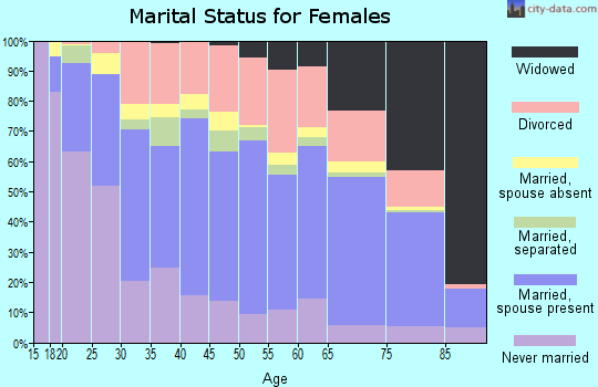 Zip code 79925 marital status for females