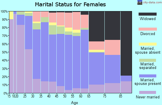 Zip code 79932 marital status for females