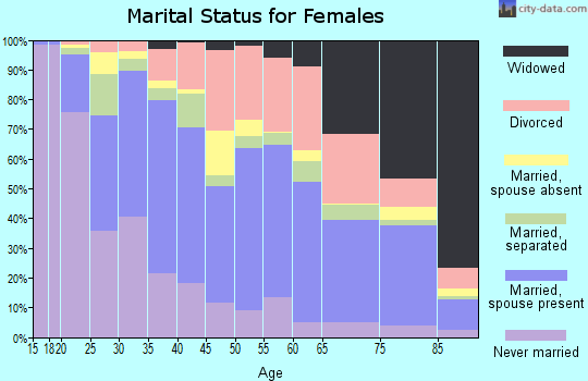 Zip code 80011 marital status for females