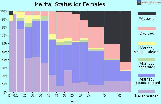 Zip code 80014 marital status for females