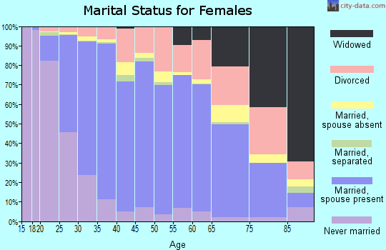 Zip code 80015 marital status for females