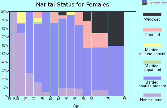 Zip code 80018 marital status for females