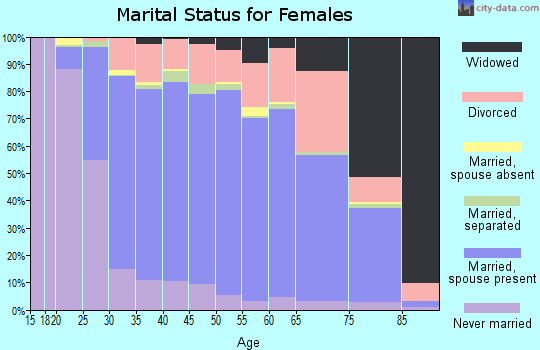 Zip code 80020 marital status for females