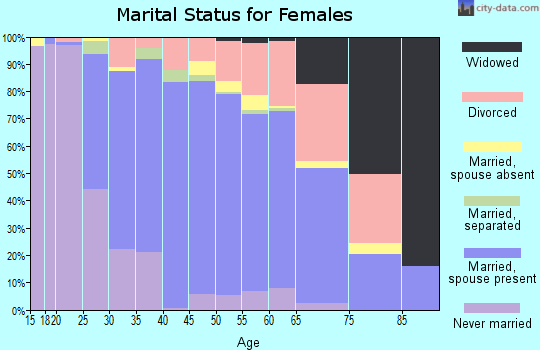 Zip code 80027 marital status for females