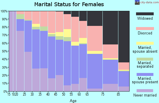 Zip code 80033 marital status for females