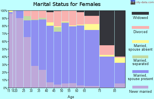 Zip code 80111 marital status for females