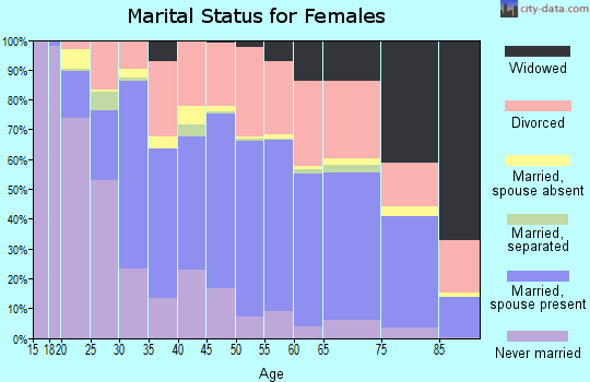 Zip code 80120 marital status for females