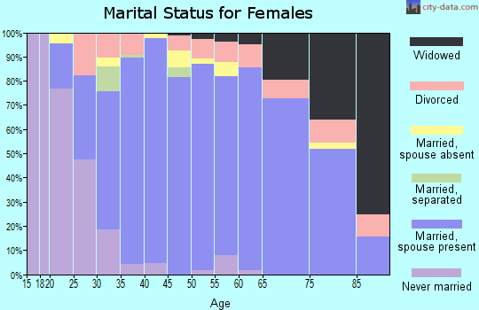 Zip code 80132 marital status for females
