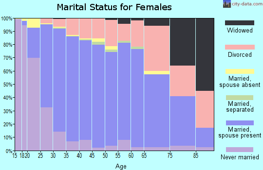 Zip code 80134 marital status for females
