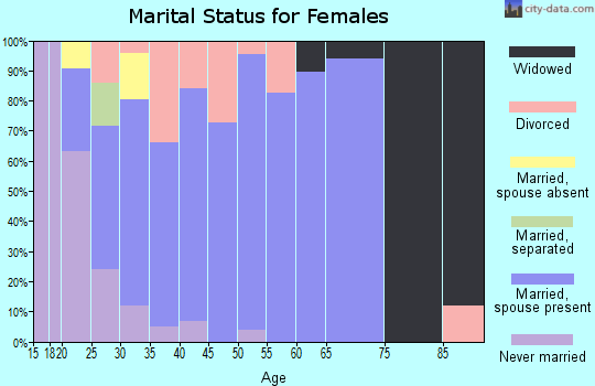 Zip code 80136 marital status for females
