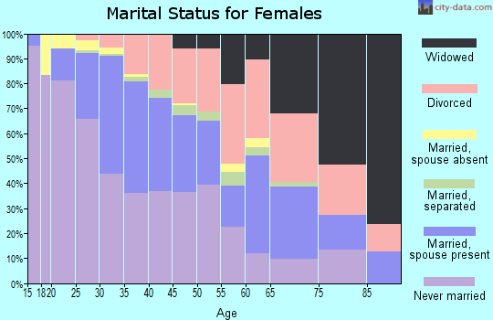 Zip code 80205 marital status for females