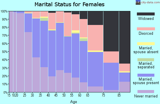 Zip code 80210 marital status for females