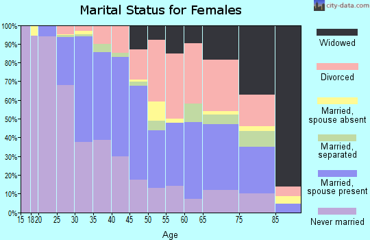 Zip code 80212 marital status for females