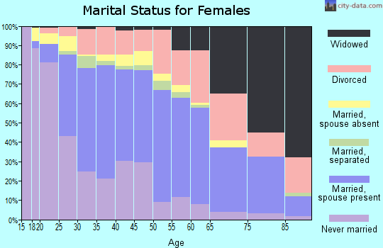 Zip code 80221 marital status for females