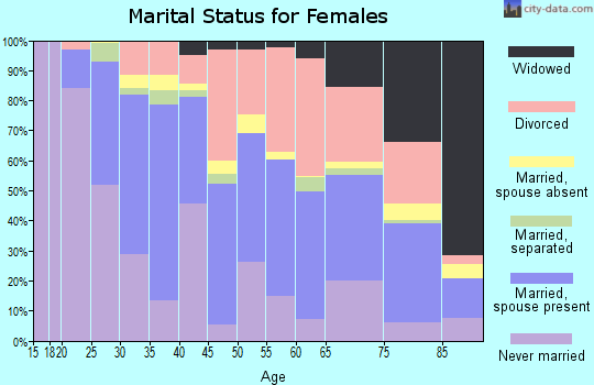 Zip code 80222 marital status for females