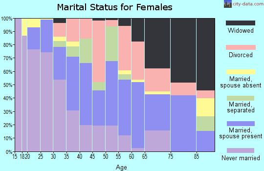 Zip code 80223 marital status for females