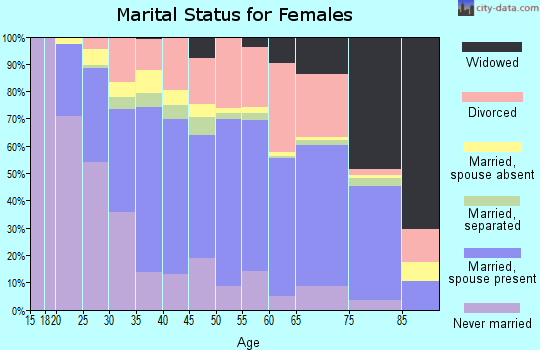 Zip code 80226 marital status for females