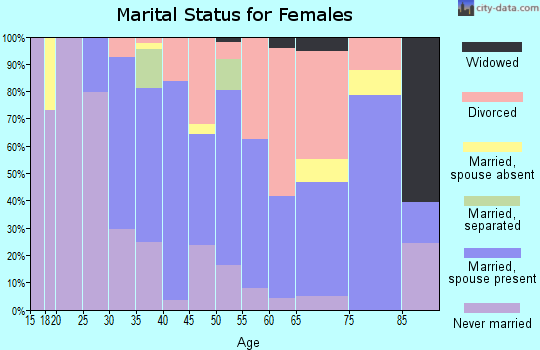 Zip code 80230 marital status for females