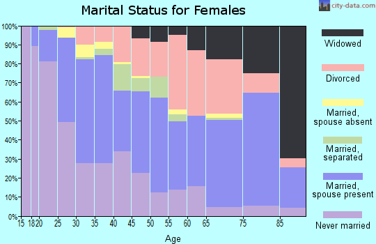 Zip code 80231 marital status for females