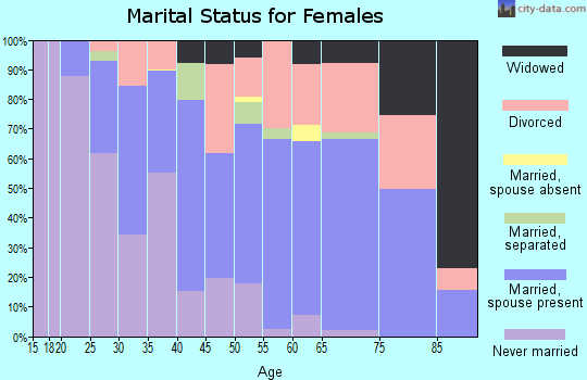 Zip code 80235 marital status for females