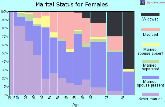 Zip code 80237 marital status for females