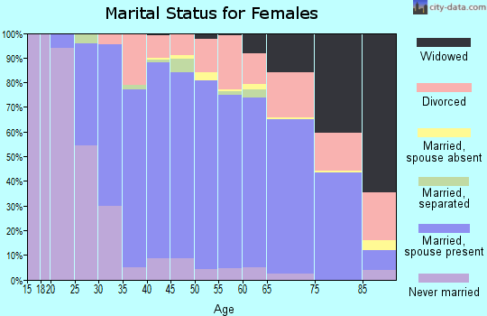 Zip code 80439 marital status for females