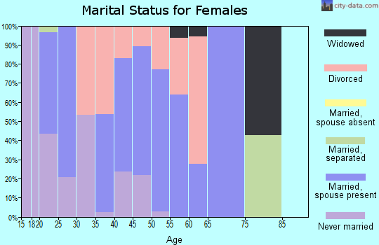 Zip code 80440 marital status for females