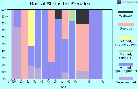 Zip code 80451 marital status for females