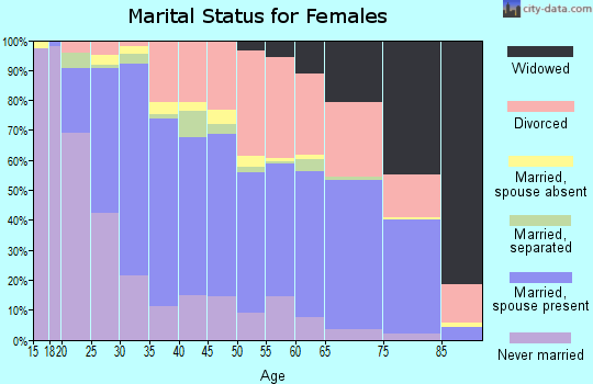 Zip code 80501 marital status for females