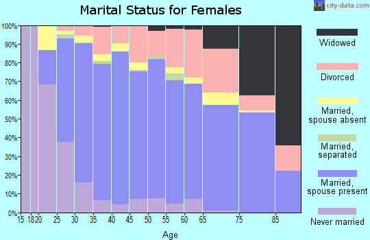Zip code 80504 marital status for females
