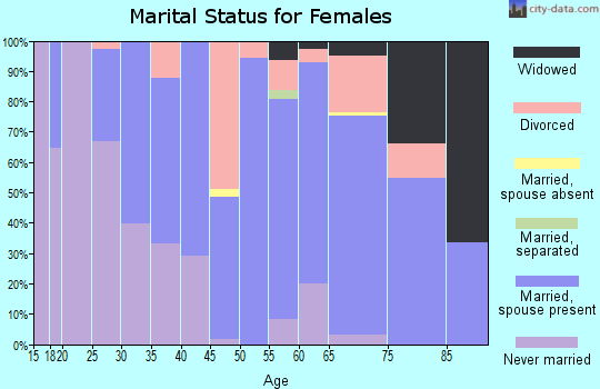 Zip code 80517 marital status for females