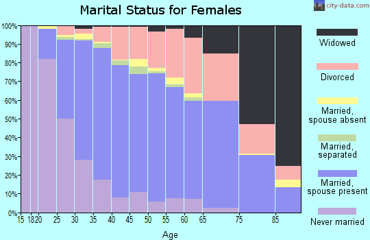 Zip code 80525 marital status for females