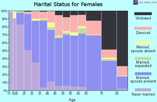 Zip code 80538 marital status for females