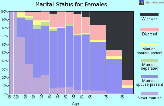 Zip code 80634 marital status for females