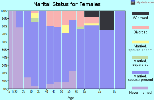 Zip code 80651 marital status for females